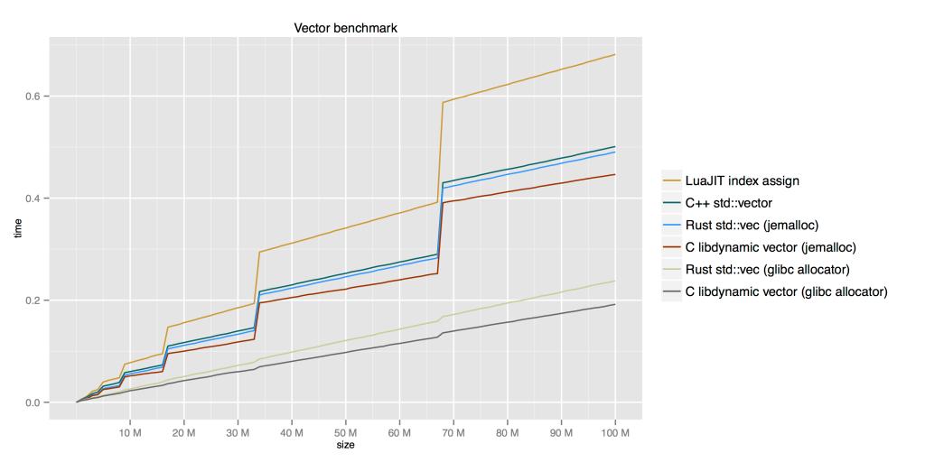 vector_grow_linear