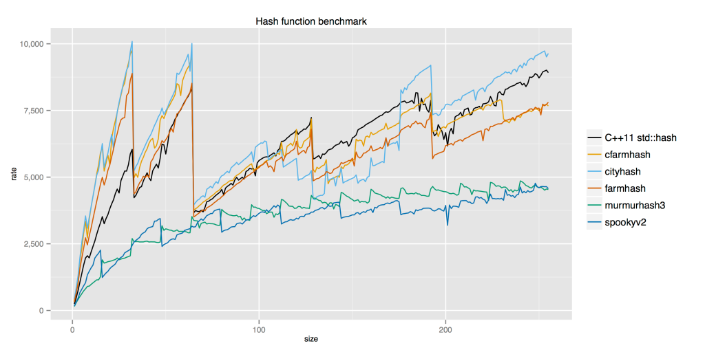 hash-function-benchmark